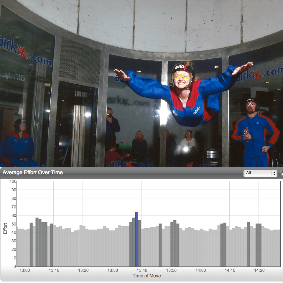 Myzone graph whilst indoor skydiving